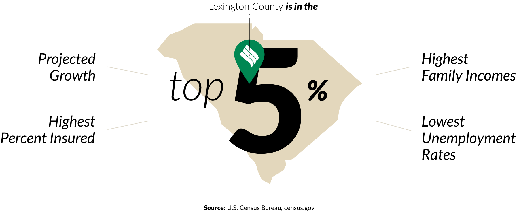 Infographic showing Lexington County as top 5% in South Carolina for projected growth, highest percent insured, lowest unemployment rates, and highest family incomes.